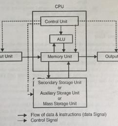 explain block diagram of computer system components of computer block diagram of computer memory block diagram of computer [ 1024 x 803 Pixel ]