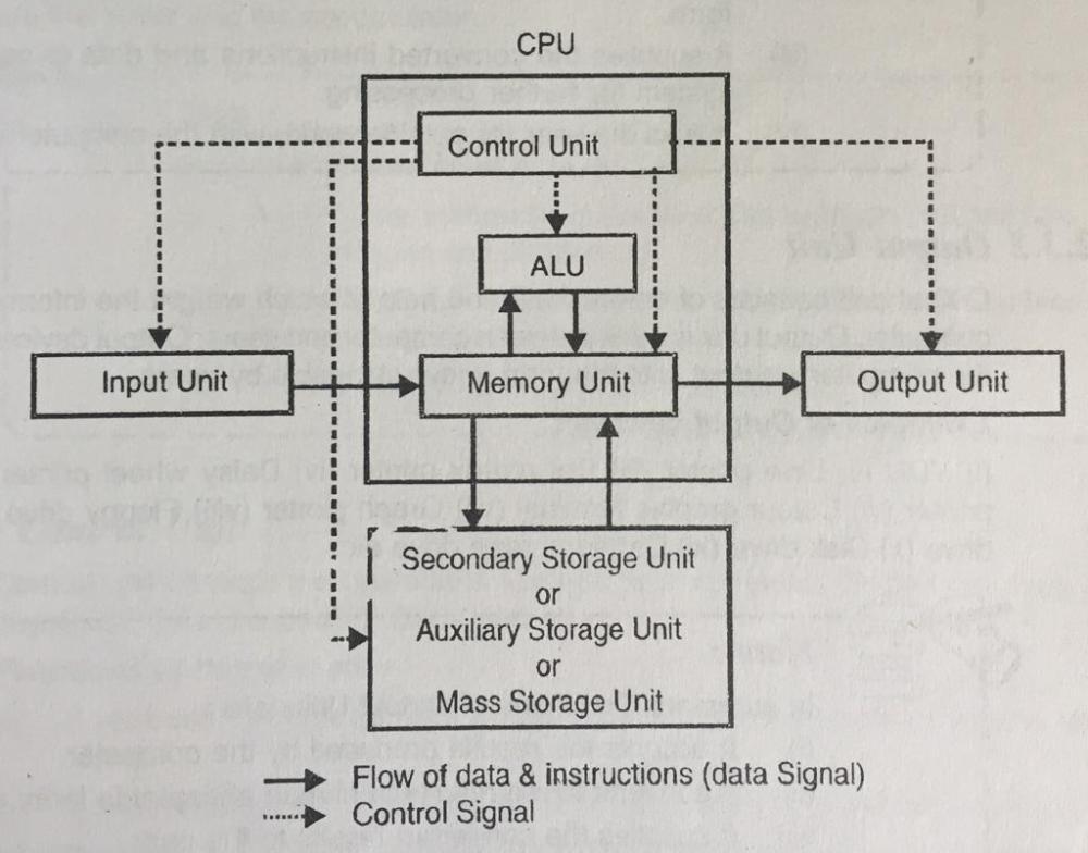 medium resolution of explain block diagram of computer system components of computer block diagram of computer memory block diagram of computer