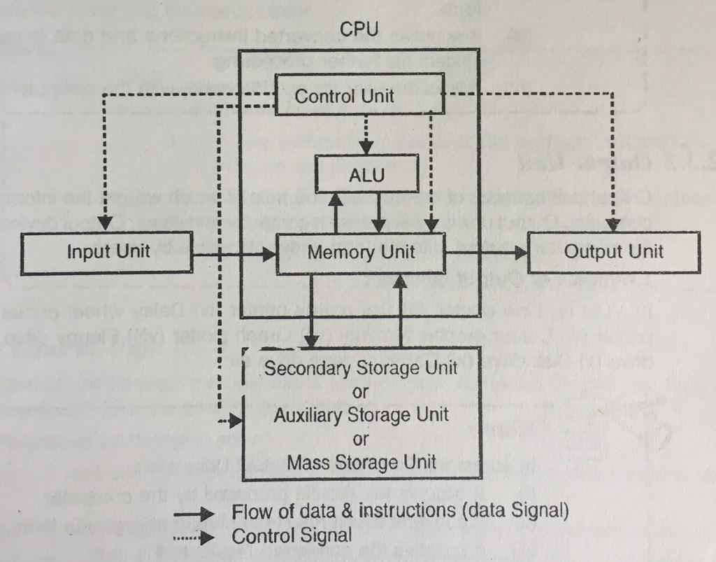 hight resolution of functional components of computer components of a digital computer system block