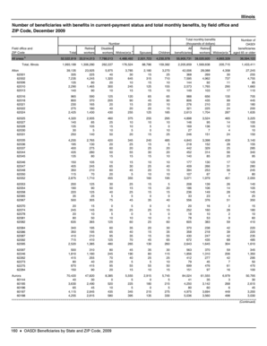 Fillable Online ssa OASDI Beneficiaries by State and ZIP