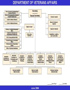 Fill online also fillable va organization chart us department of veterans rh pdffiller