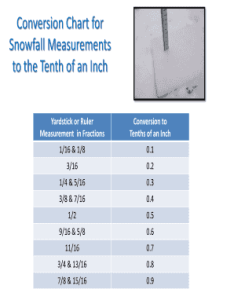 Fillable online crh noaa conversion chart for snowfall measurements to the tenth of an inch fax email print pdffiller also rh
