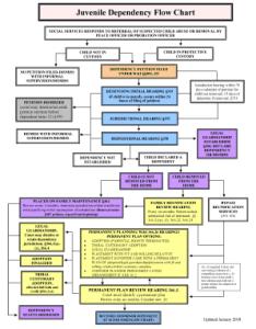 Fill online also fillable juvenile dependency flow chart rh pdffiller