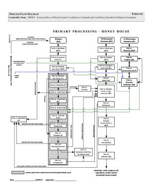 Fillable Online Visio-Honey process flow diagramform