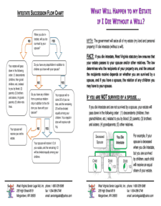 Preview of sample intestacy also intestate succession flow chart fill online printable fillable rh livingtrustrevocationtemplate