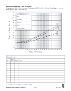 Prenatal weight gain chart in pounds also during pregnancy kg calculator edit print fill rh