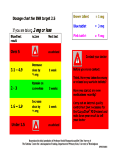 Fill online also fillable dosage chart for inr target fax email print rh pdffiller