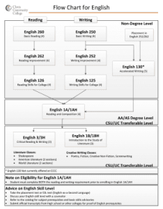 English grammar charts for classroom also printable forms and document rh mathflowcharts