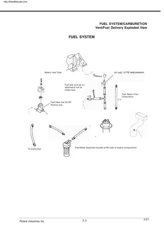 1997-1998 Polaris SLX-Pro 785 Service Manual Supplement