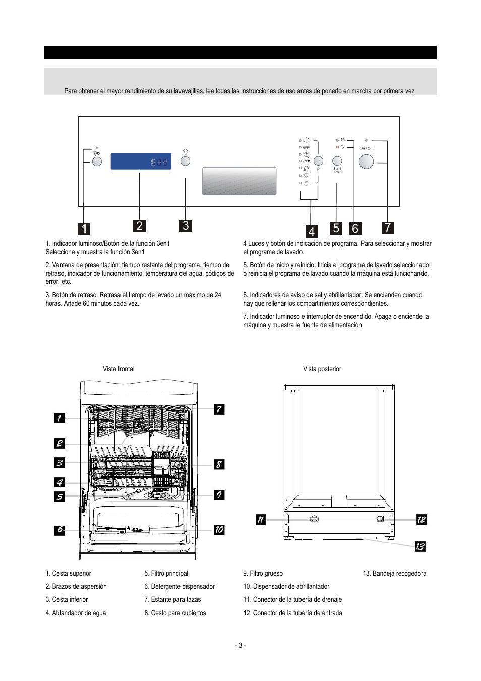 Importante, Instrucciones de uso, Panel de control