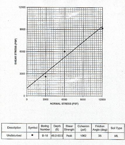 Understanding the Geotechnical Report as an Engineering