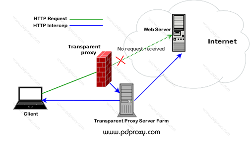 Voip Home Wiring Diagram. Voip. Motorcycle Wire Harness
