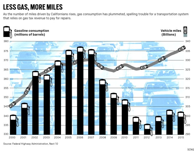 The number of miles Californians drive has risen as gas consumption has plummeted. (STAFF GRAPHIC)