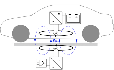 Optimization of Inductive Charging Systems for Electric