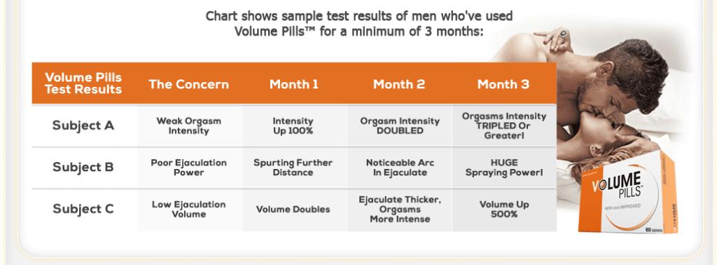 Volume Pills Test Results