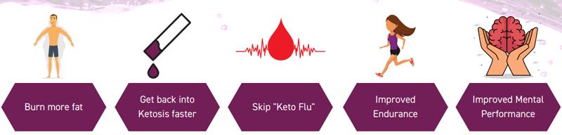 How KetoCharge Works