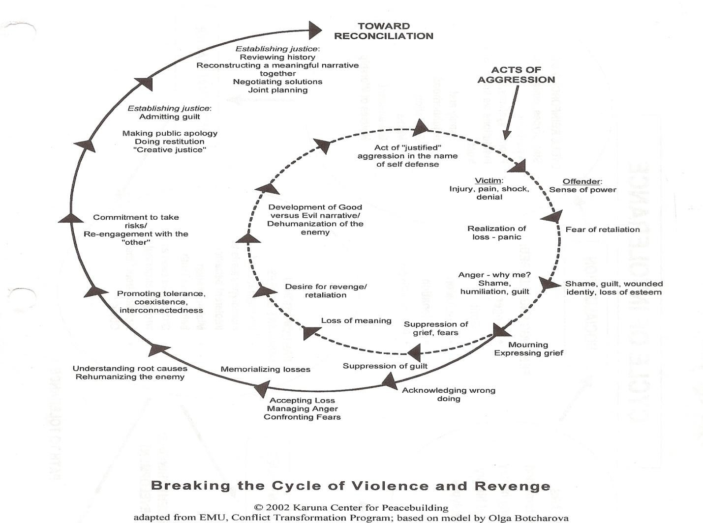 cycle of abuse diagram wiring for car alternator reconciliation a new vision osce  peacefare