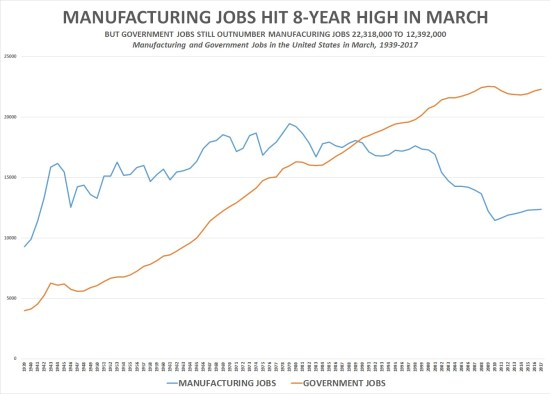 Manufacturing and government jobs