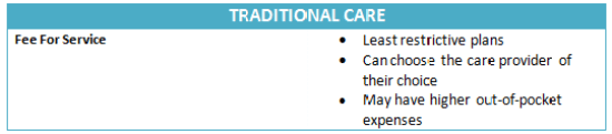 Traditional Care - Fee For Service