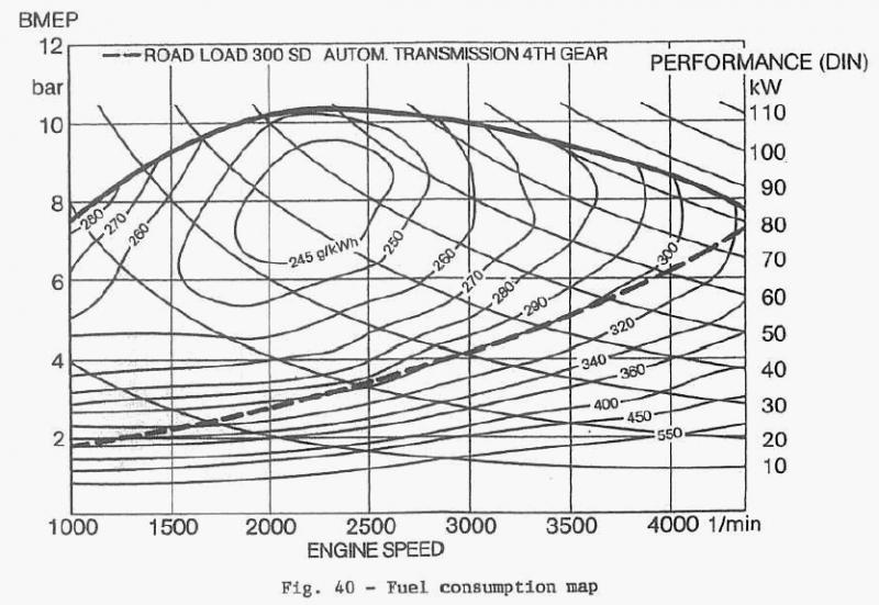 Car with best MPG at 90mph-Page 6| Grassroots Motorsports