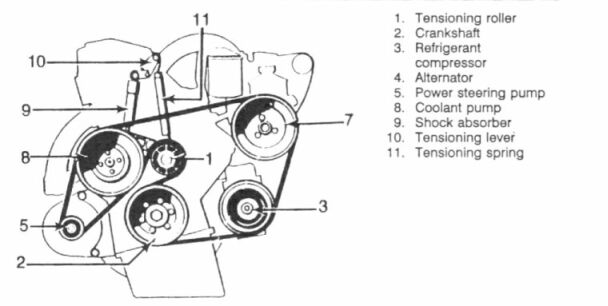 Service manual [Diagram To Install Serpentine Belt 1987