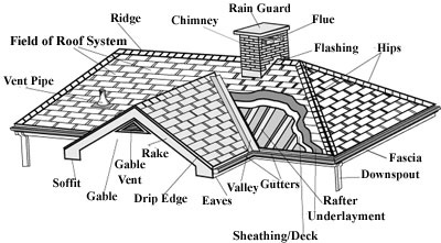 Glossary of Roofing and Roofing Maintenance Terms