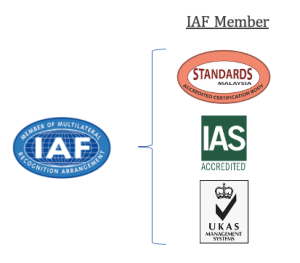IAF recognized Accreditation body