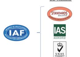 IAF recognized Accreditation body
