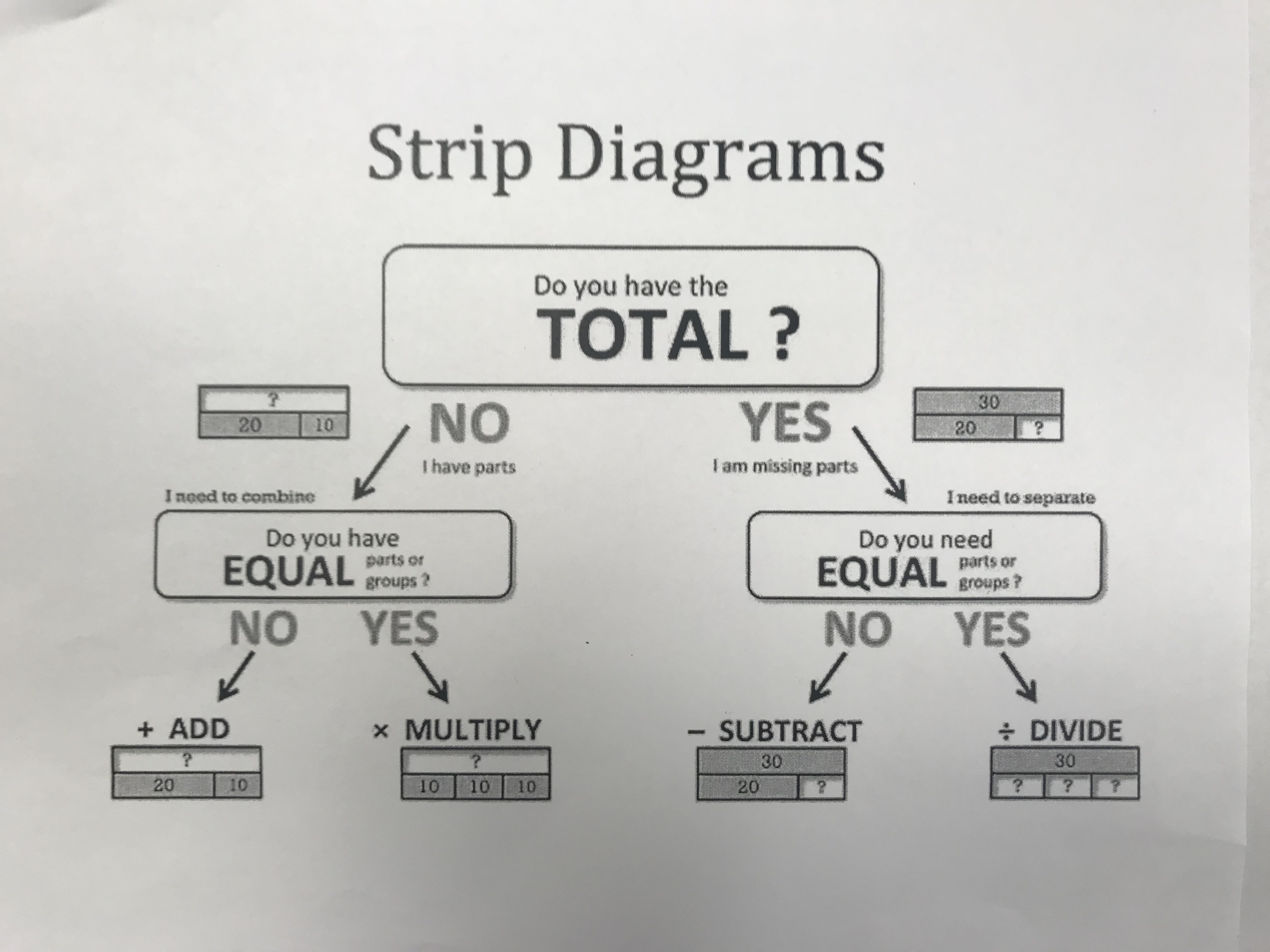 strip diagram anchor chart how to wire outside lights bowie adriana math resources and charts problem solving flow diagrams