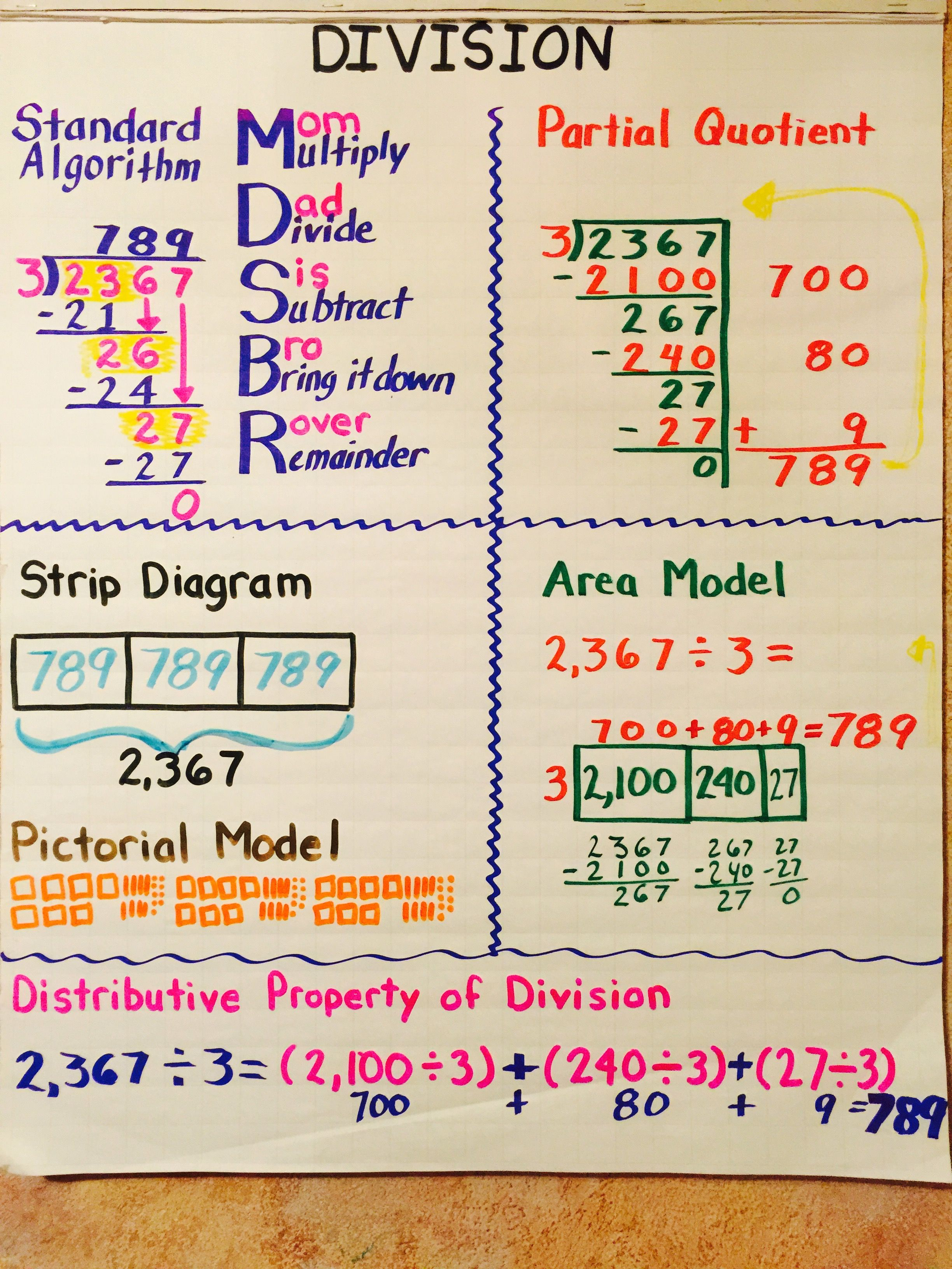strip diagram anchor chart chint garage consumer unit wiring bowie adriana math resources and charts division
