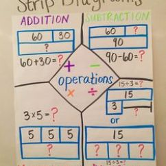 Strip Diagram Anchor Chart Venn Example Math Problems Bowie Adriana Resources And Charts Diagrams