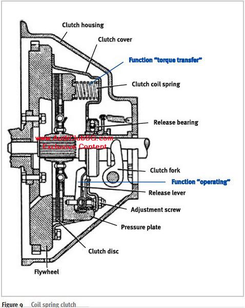 A Coil Diagram A Screw Diagram ~ Elsavadorla