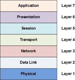 Osi And Tcpip Model Layers Osi And Tcpip Model Layers
