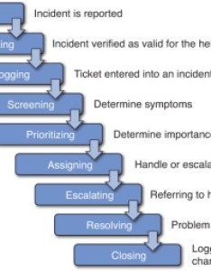 Figure typical steps in an incident process also introduction to help desk support roles rh pearsonitcertification