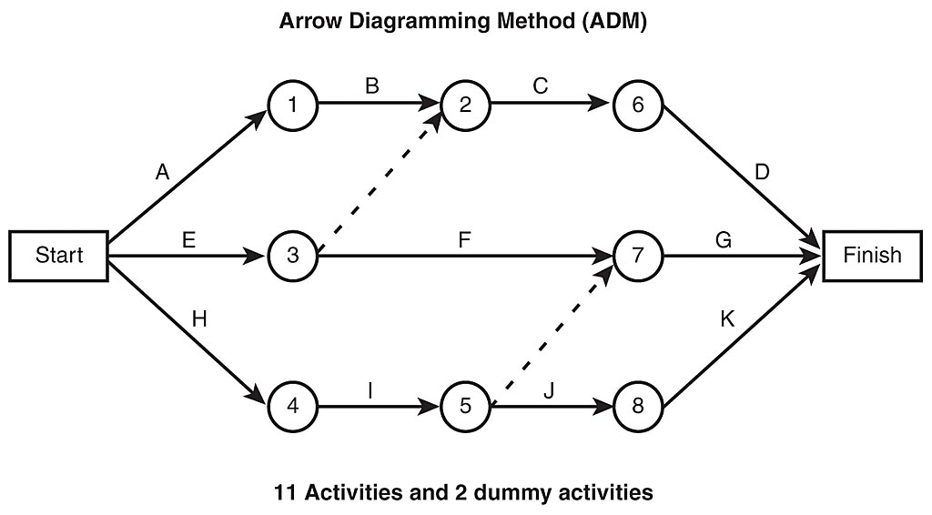 Computer Network Administrator: Arrow Network Diagram
