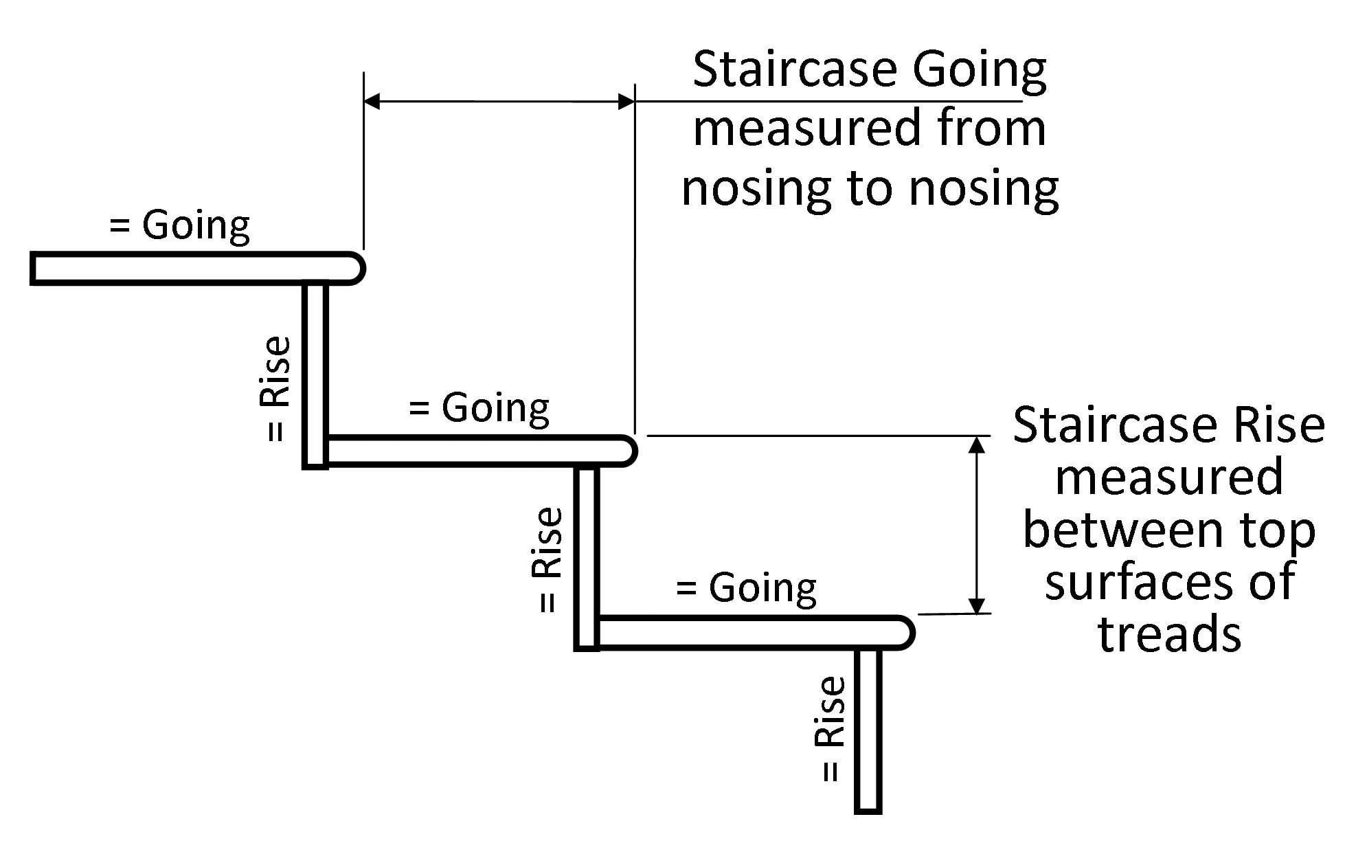 hight resolution of the rise and going of steps