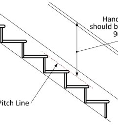 stairs should have a handrail on at least one side if they are less than 1m wide they should have a handrail on both sides if they are wider than 1m  [ 1981 x 1296 Pixel ]