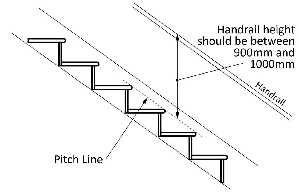 medium resolution of stairs should have a handrail on at least one side if they are less than 1m wide they should have a handrail on both sides if they are wider than 1m
