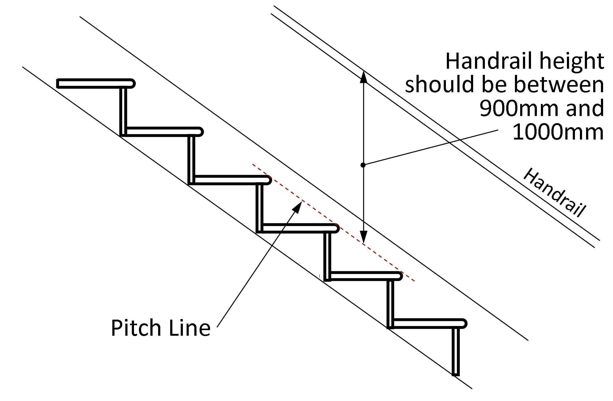 hight resolution of stairs should have a handrail on at least one side if they are less than 1m wide they should have a handrail on both sides if they are wider than 1m