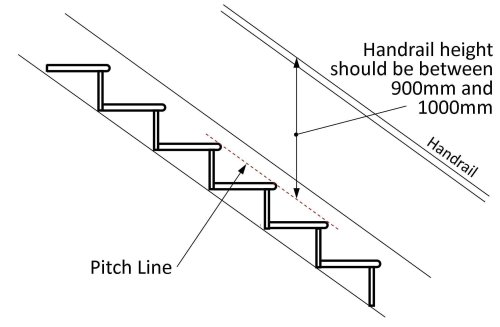 small resolution of stairs should have a handrail on at least one side if they are less than 1m wide they should have a handrail on both sides if they are wider than 1m