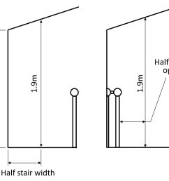 for loft conversions the headroom will pass the building regulations if the centre of the stair width is 1 9m reducing to 1 8m at the side of the stair  [ 2403 x 1712 Pixel ]