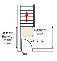 landings on stairs [ 1062 x 1103 Pixel ]