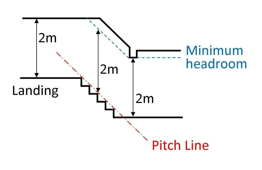 medium resolution of head room for stairs