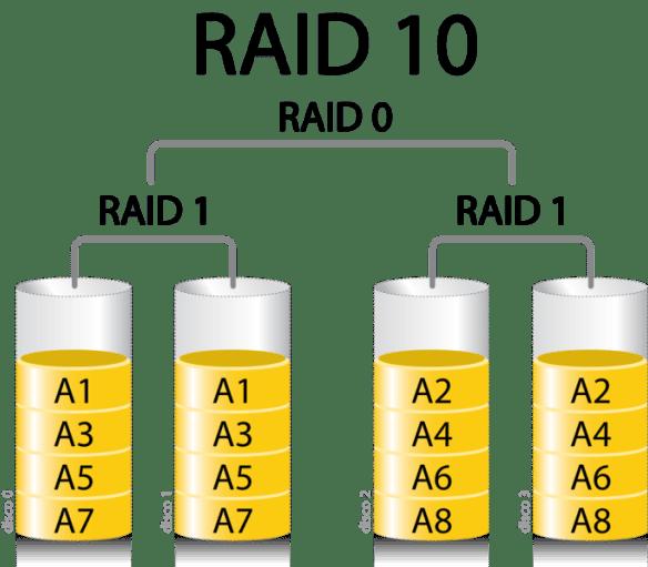 Esquema de RAID 10 extraído da Wikipédia.