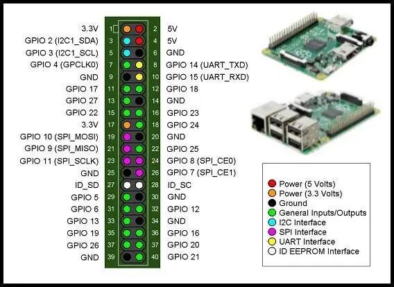 Brochage de Raspberry PI A + et B +, identique à la de la Rev. 2 mais avec plus de GPIO.