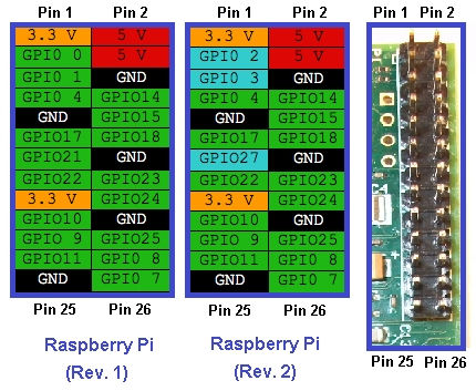 Comparing different pinouts of the two versions of RPI.