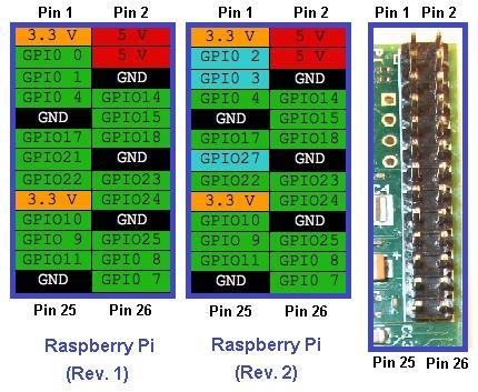 En comparant différents brochages des deux versions du RPI.