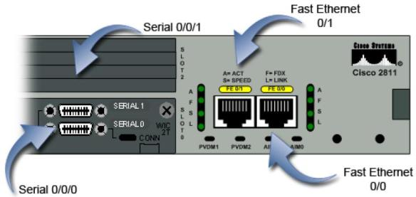 router2_ports_detail