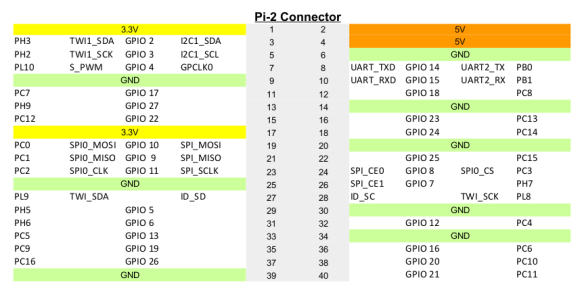 Pi A64 Pin assignació PI2 connector