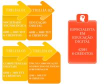 pós educação digital UNEB